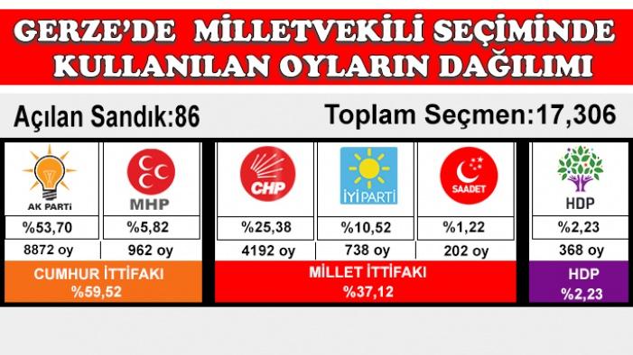 Gerze'de milletvekili seçimlerinin ayrıntılı sonuçları...