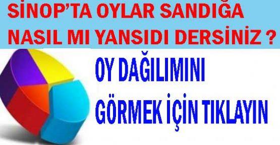 Sinop ve İlçelerinde ki Oy Dağılımı