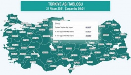 Sinop 1. doz aşılama oranında 4. il oldu